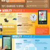 Link to The mobile workplace (infographic)