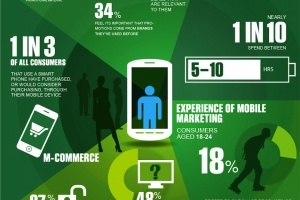 Is Mobile Marketing The Right Choice For Your Business?