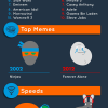 Link to The Internet: 2002 to 2012 (infographic)