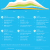 Link to Foursquare infographic for 2010